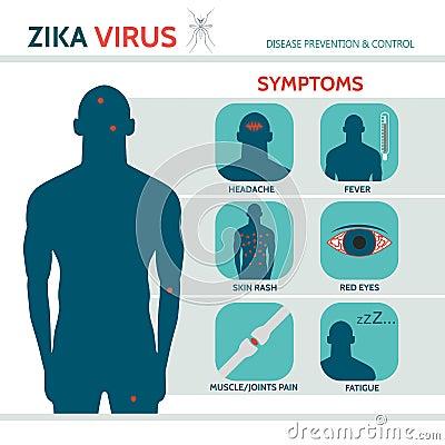 Zika Virus Symptoms Stock Vector - Image: 66456432