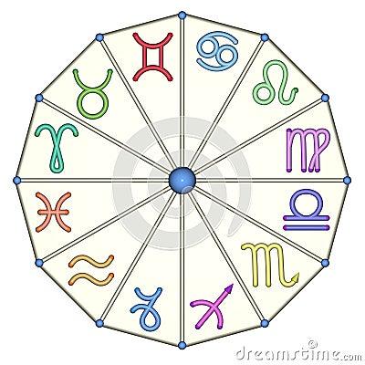 The zodiac from multicolored zodiac signs