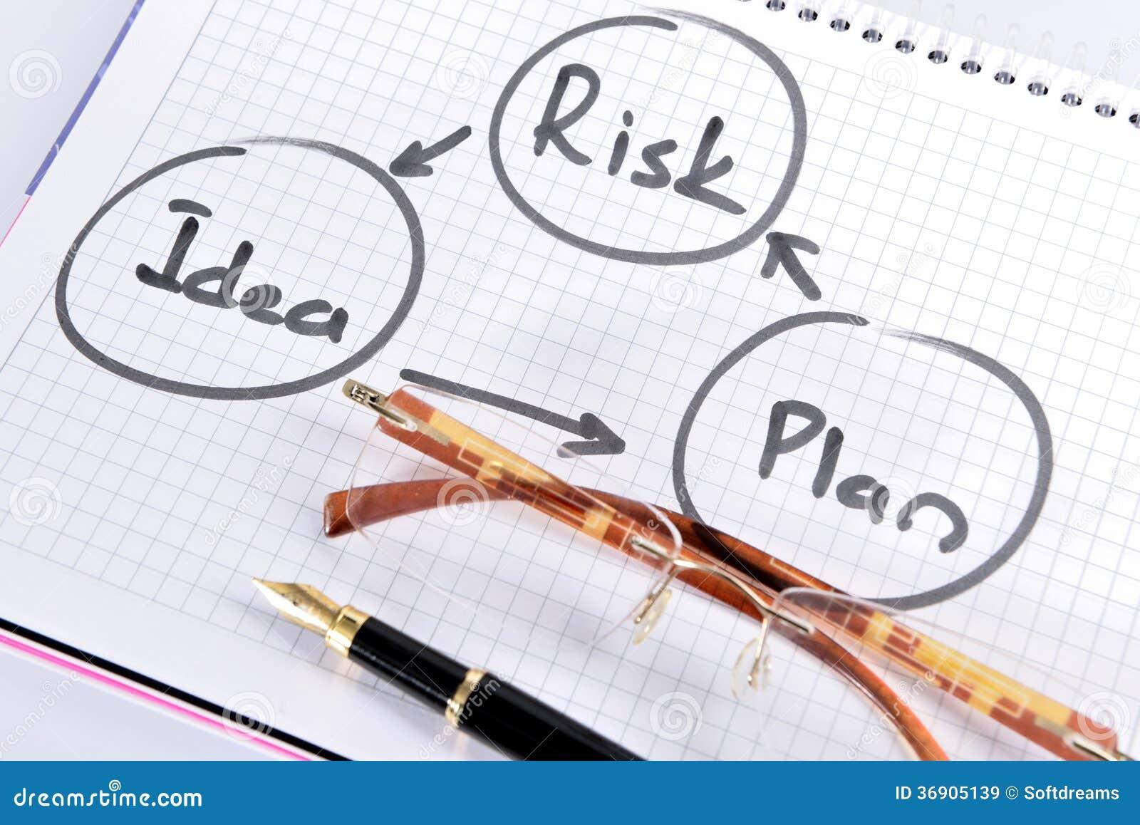 风险管理计划 免版税库存图片