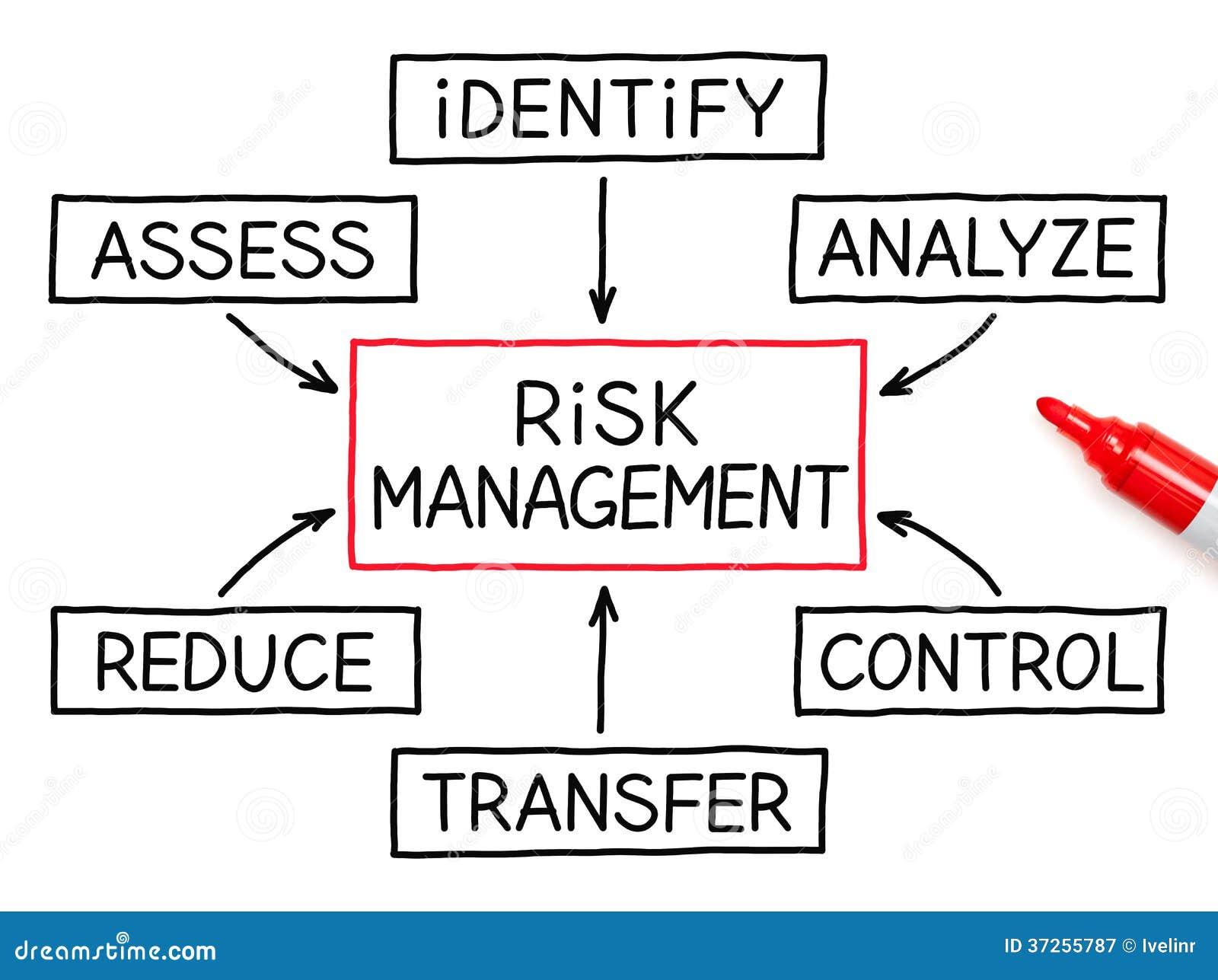 风险管理流程图红色标志