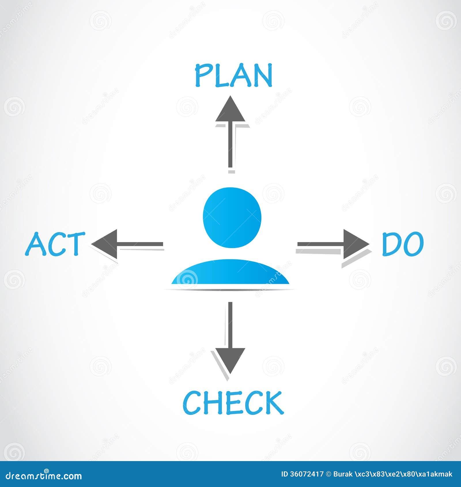 计划做检查行动, pdca过程