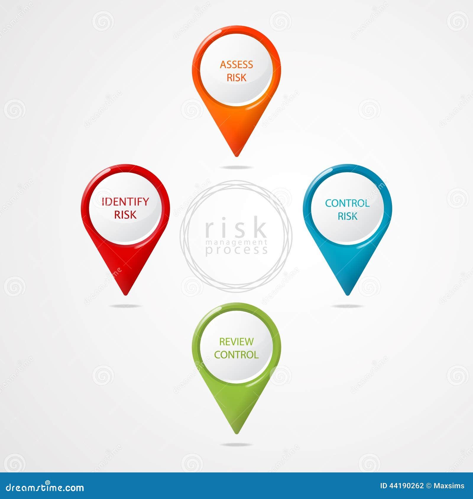 尖风险管理计划过程网