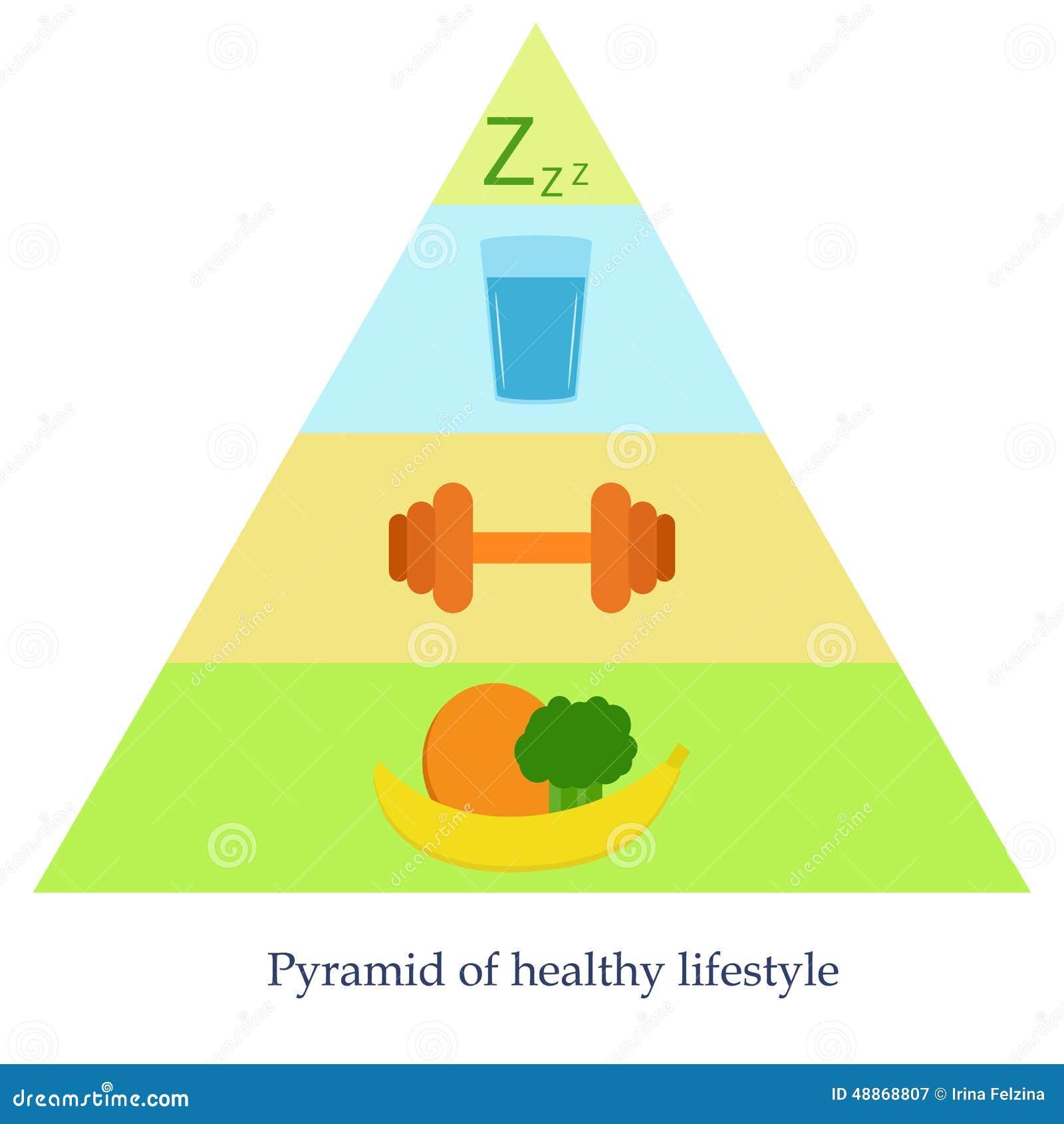 健康生活方式金字塔