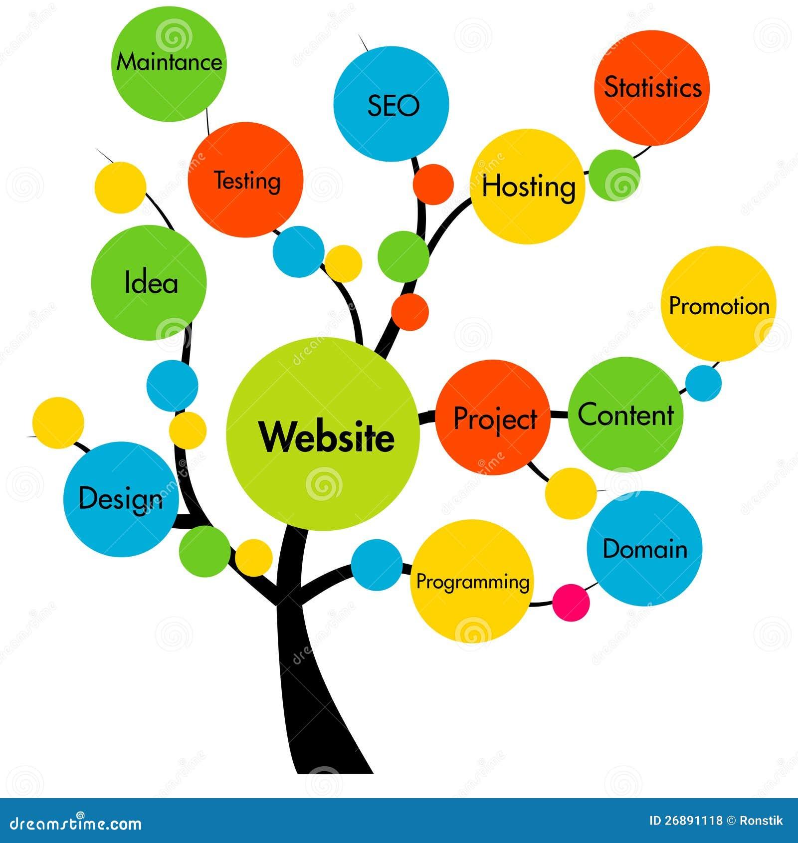 Árvore do desenvolvimento do Web site