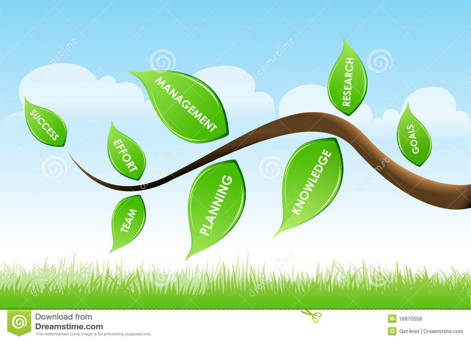 Árvore do negócio