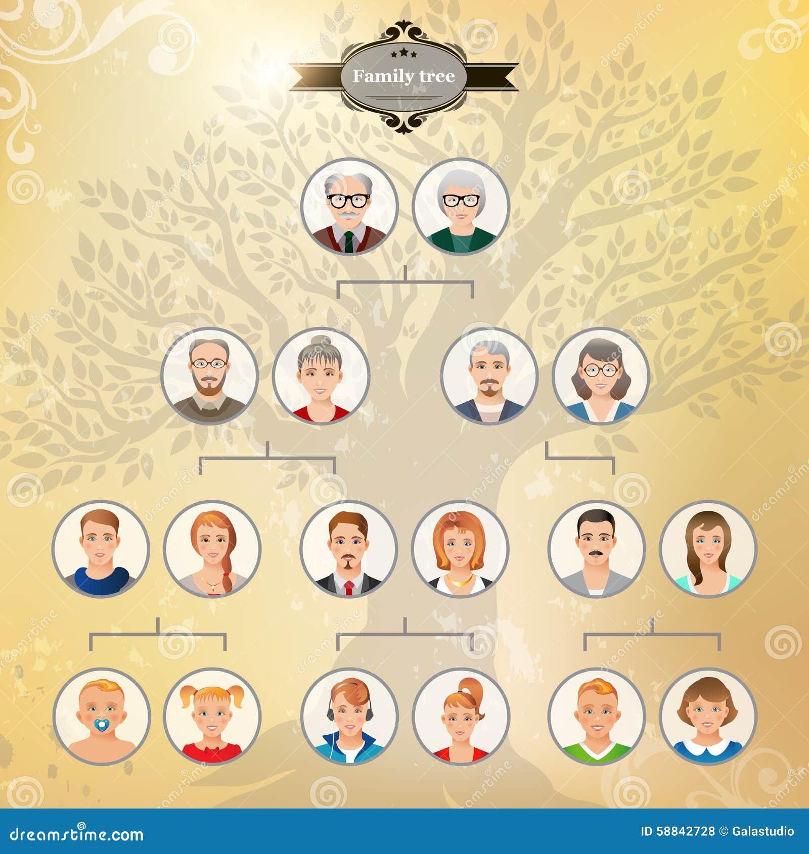 Famosos Árvore Genealógica De Sua Família Ilustração Stock - Ilustração de  ZE75