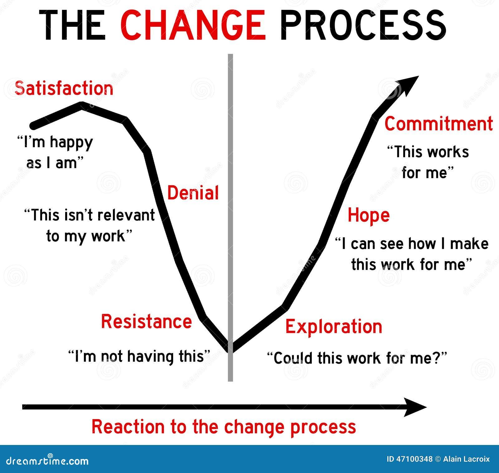 Ändern Sie Prozess