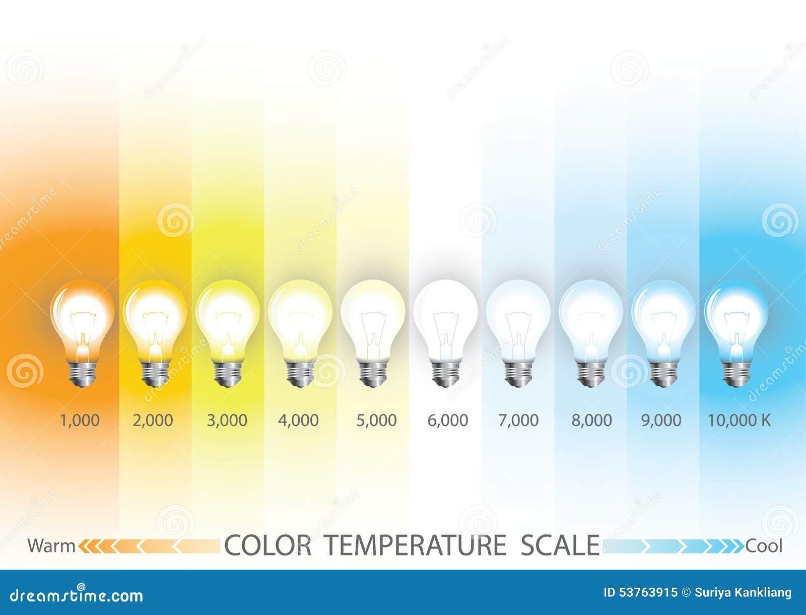 chelle de temp rature de couleur claire illustration de vecteur image 53763915. Black Bedroom Furniture Sets. Home Design Ideas