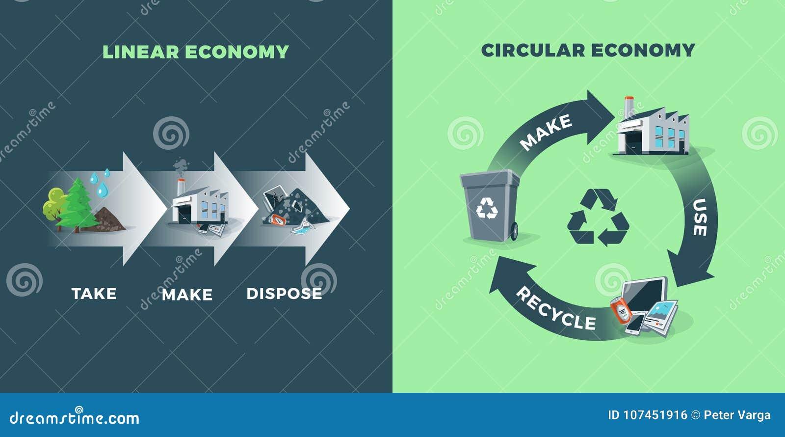 Économie circulaire et linéaire comparée