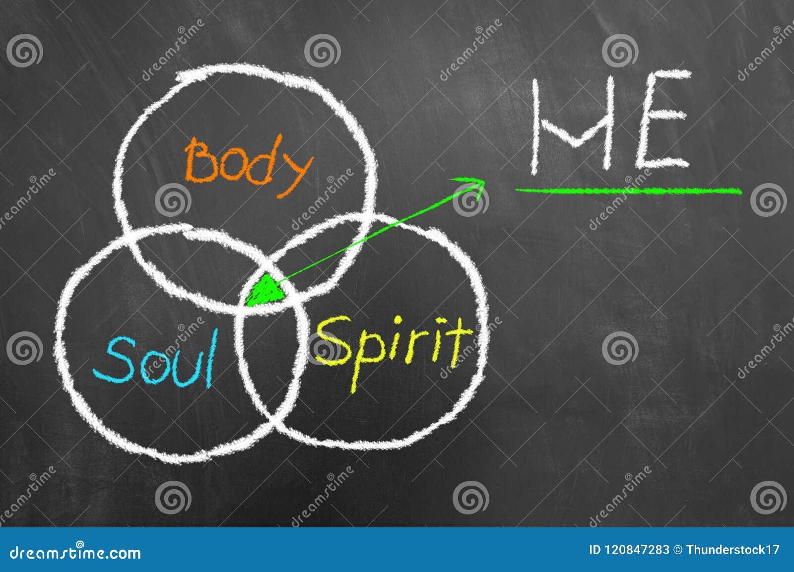 Équilibre entre l âme de corps et le tableau noir de dessin d esprit
