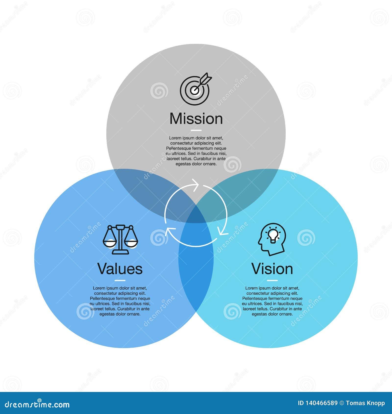 Простое визуализирование для миссии, диаграмма зрения и значений с красочными кругами и линия значки с акцентом