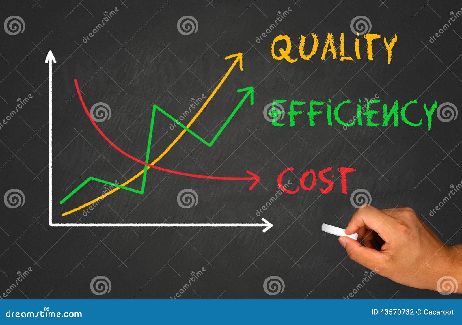 Ökande kvalitet och effektivitet