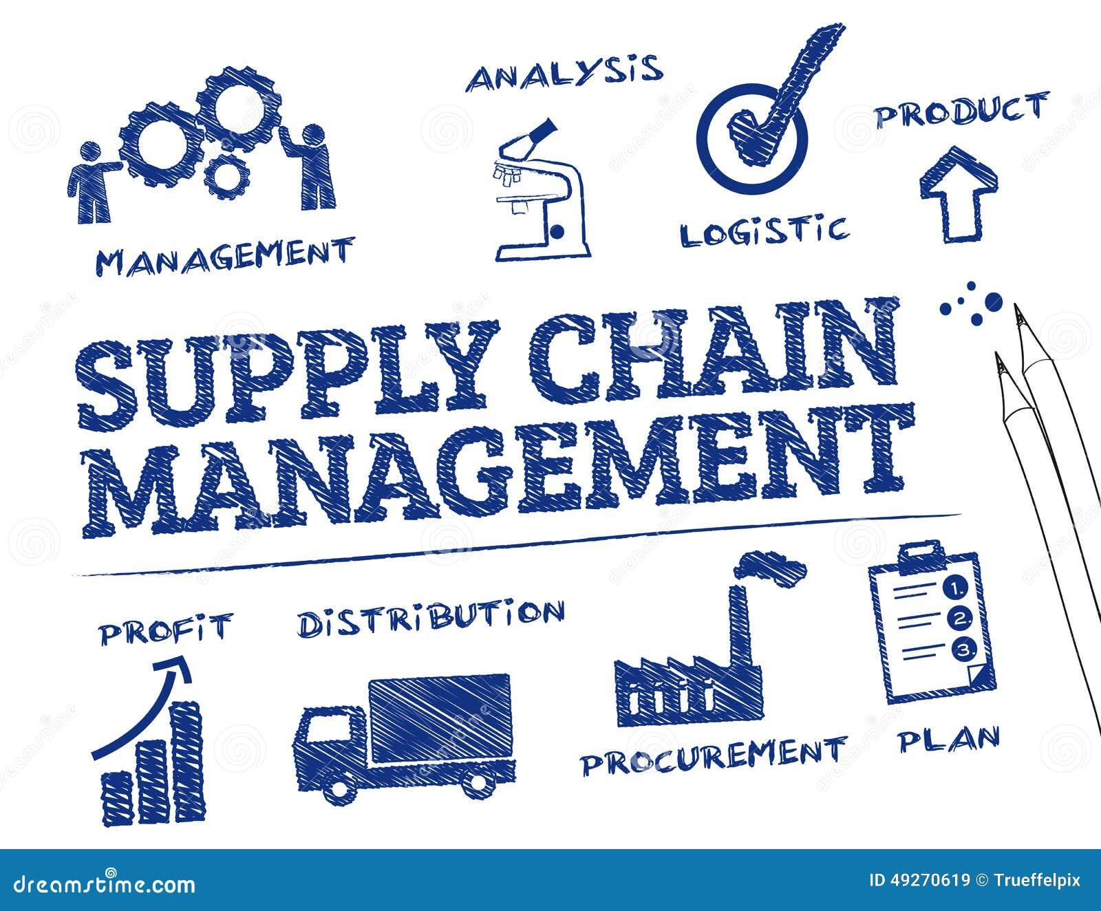 Łańcuchu Dostaw zarządzanie