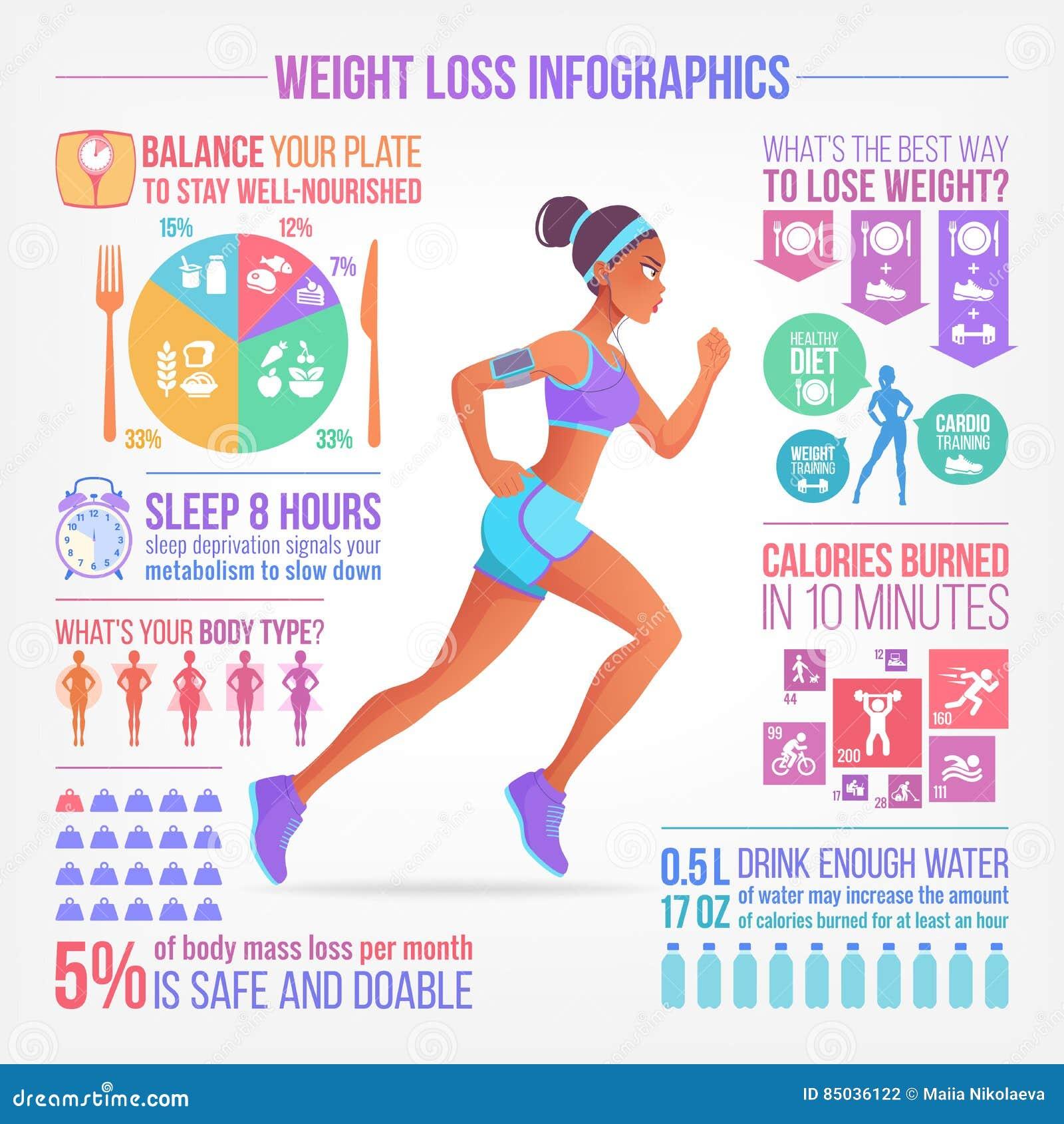 ładna działająca kobieta Ciężar strata, sprawność fizyczna, zdrowej diety wektoru infographics