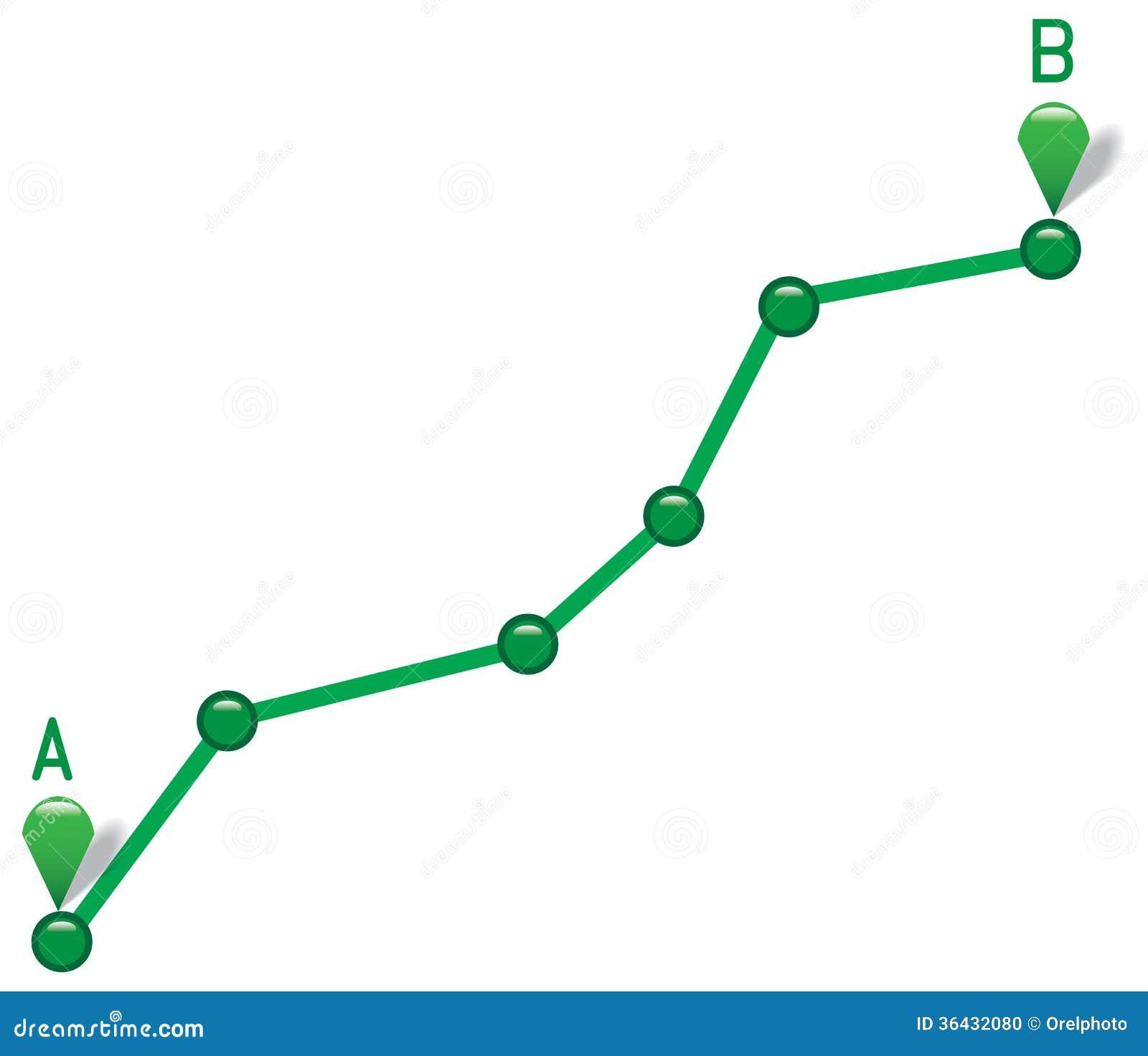 Ścieżka od punktu A punktu b