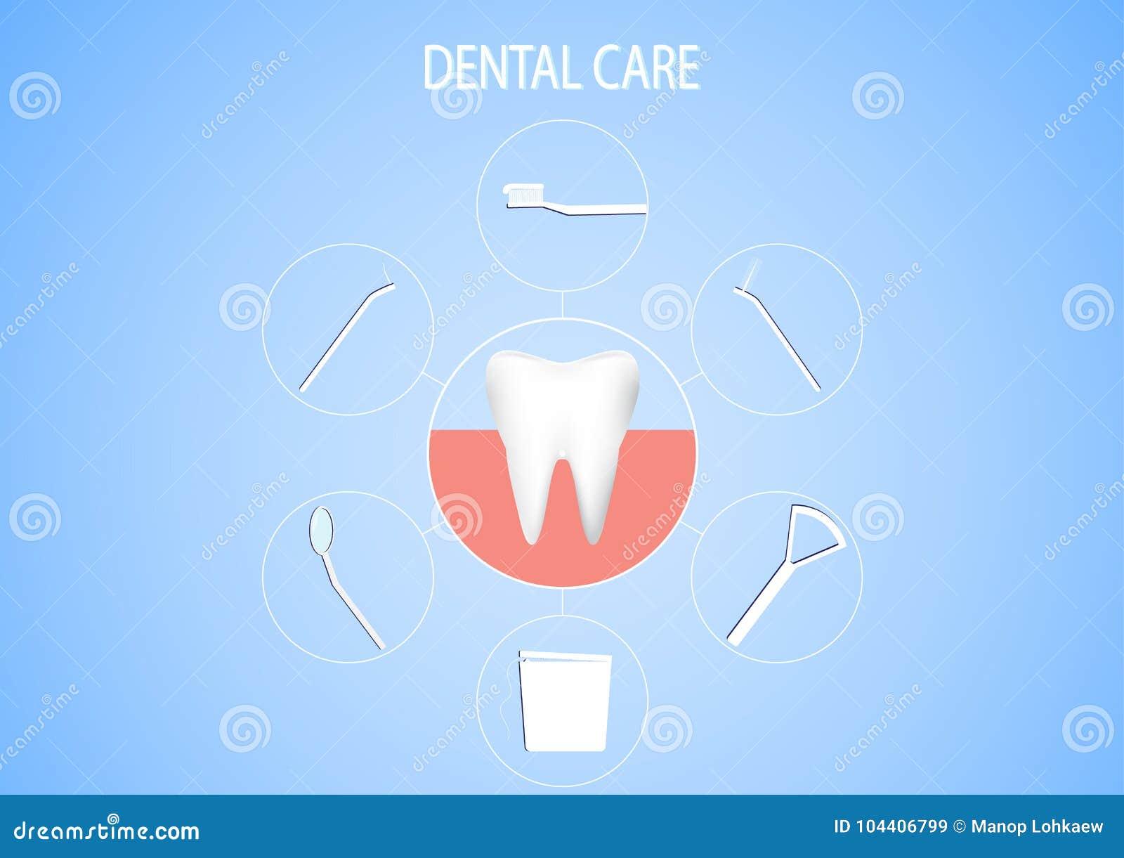 Ένα σύνολο οδοντικών εργαλείων, οδοντική διανυσματική απεικόνιση έννοιας προσοχής