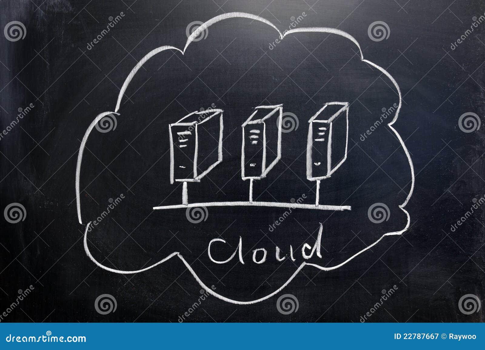 έννοια υπολογισμού σύννεφων