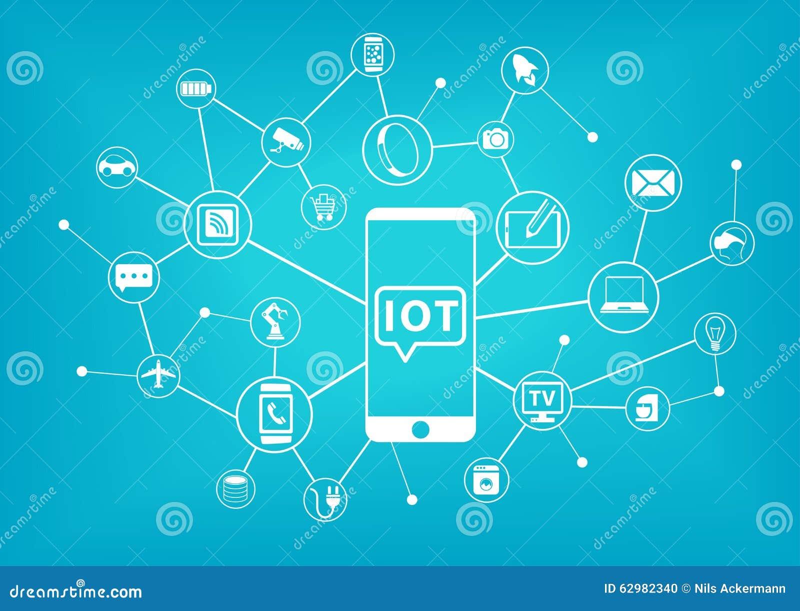 Έννοια IOT (Διαδίκτυο των πραγμάτων) Τηλέφωνο που συνδέεται κινητό με το Διαδίκτυο