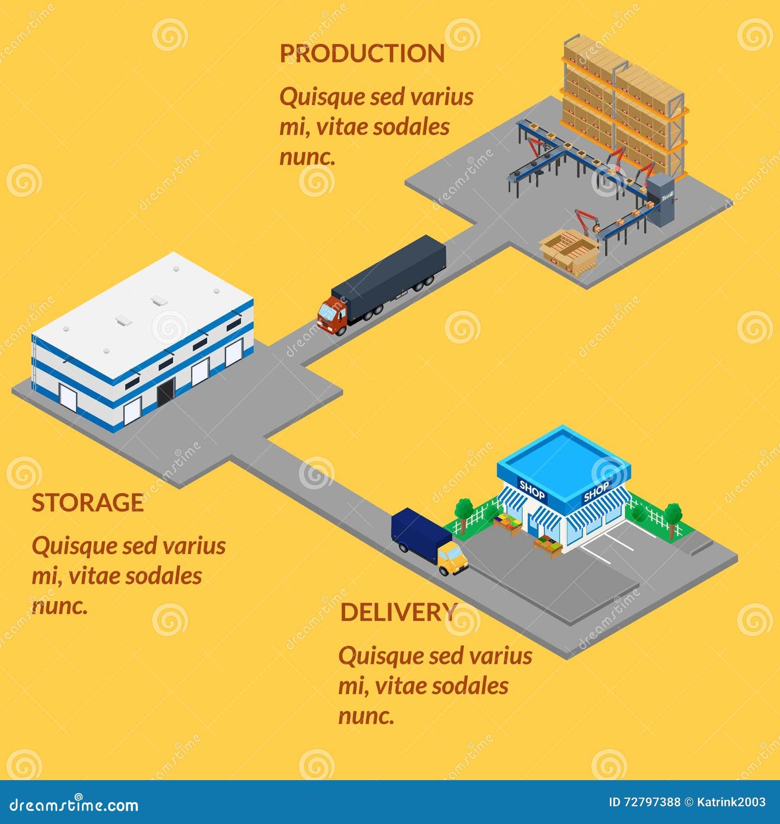 Αυτοματοποιημένη γραμμή μεταφορέων παραγωγής, αποθήκη εμπορευμάτων, κατάστημα