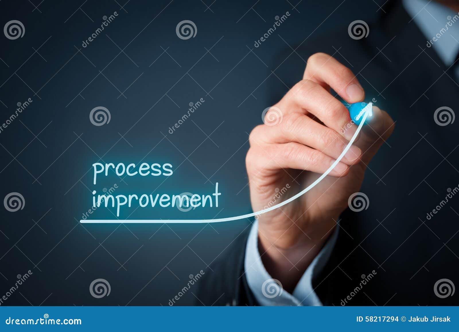 Βελτίωση διαδικασίας