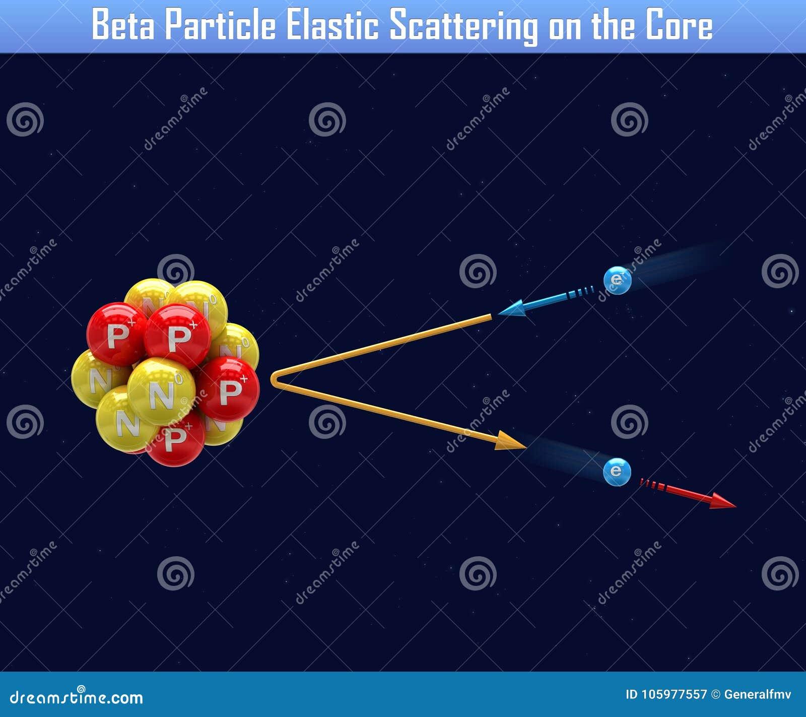 Β粒子弹性散射在核心