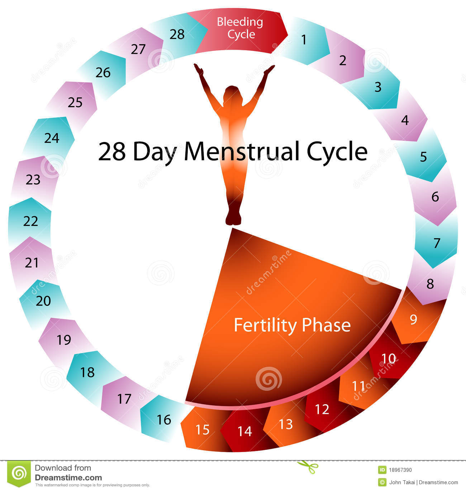 γονιμότητα κύκλων διαγρα&m