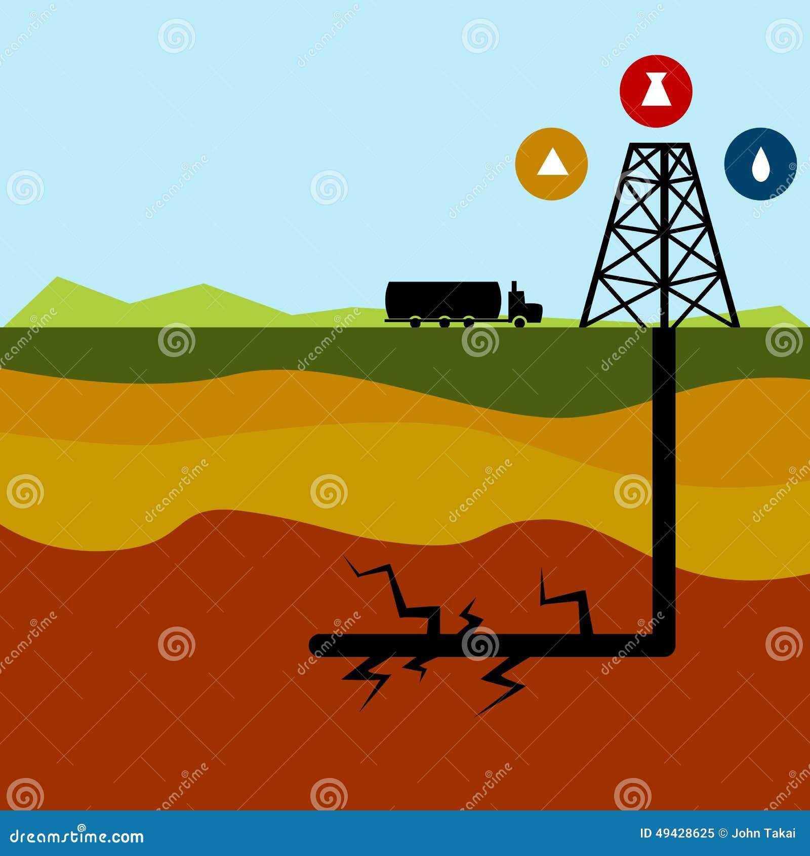 Διάγραμμα πετρελαίου Fracking