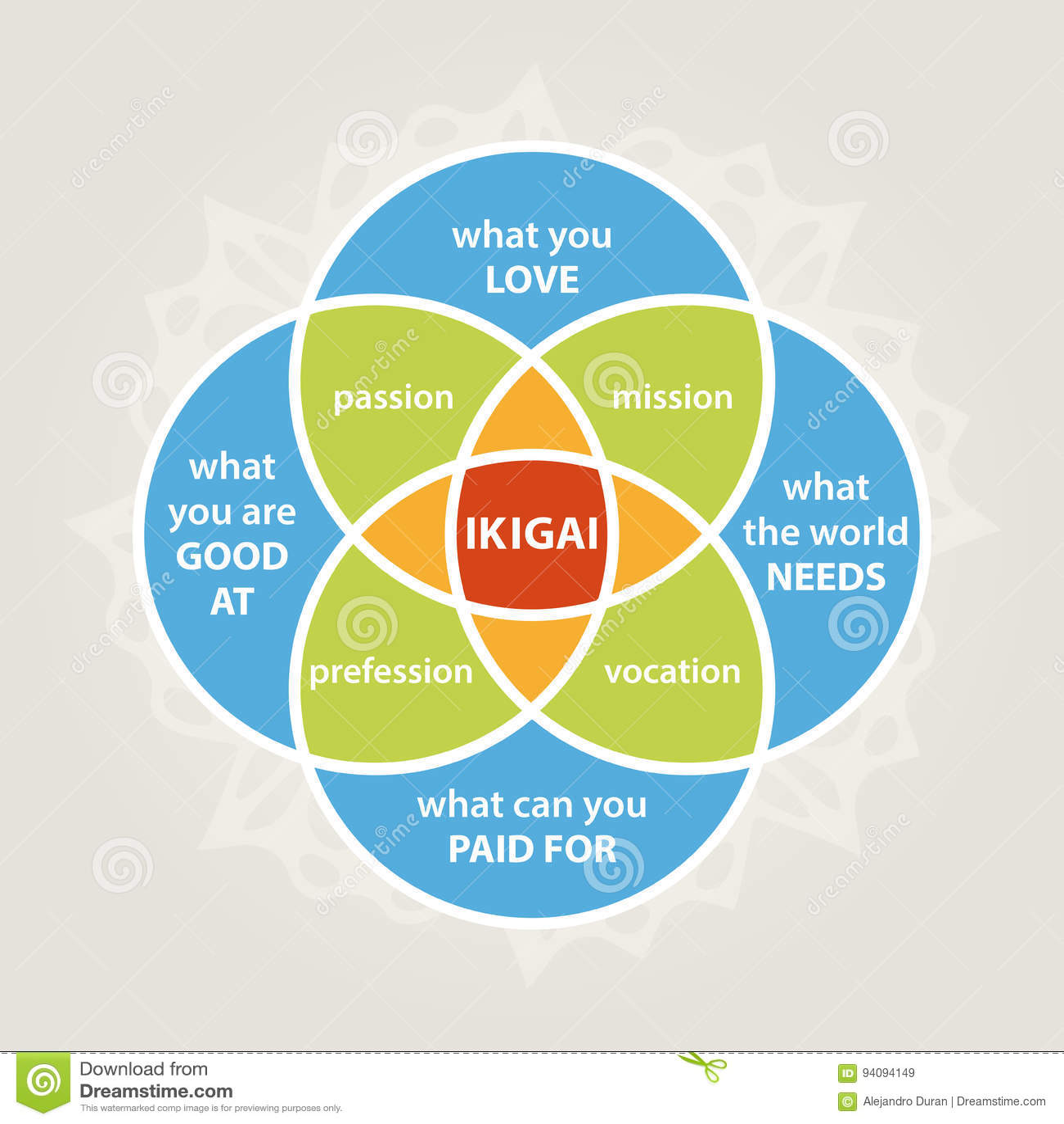 Διάγραμμα Ikigai