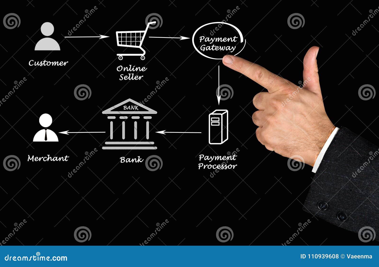 Διαδικασία επεξεργασίας πληρωμής