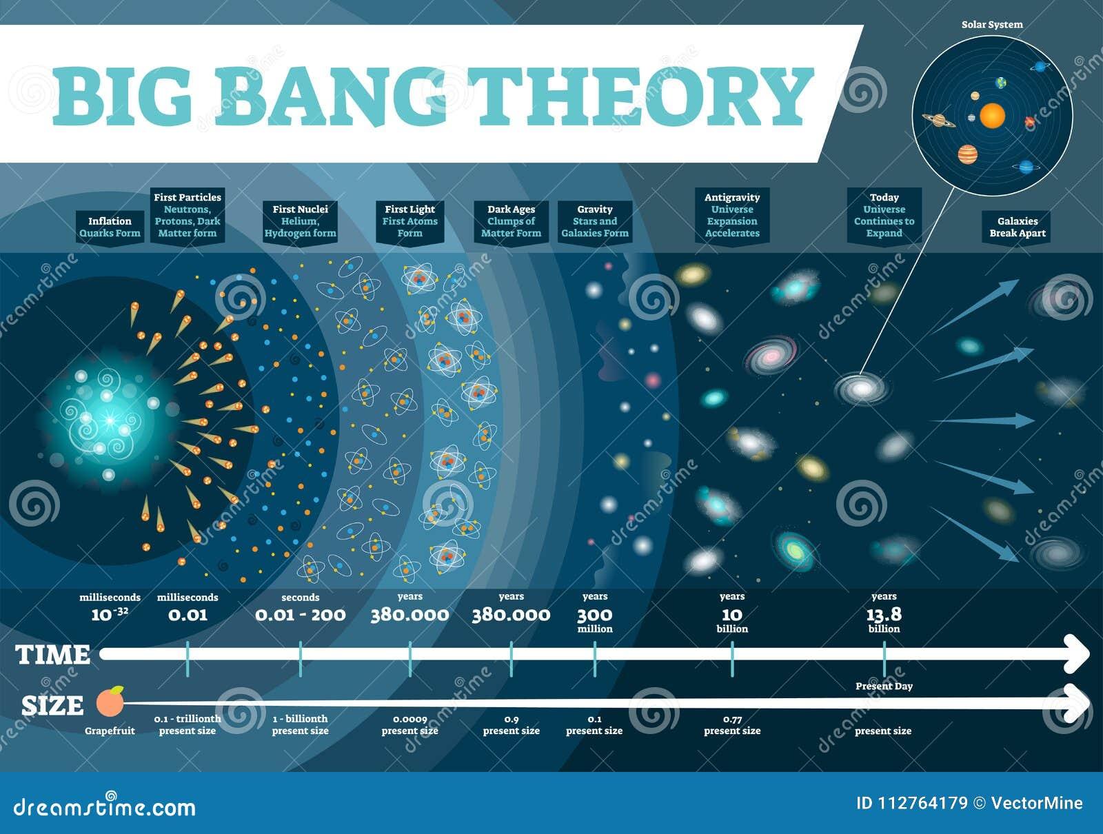 Διανυσματική απεικόνιση θεωρίας του Μπιγκ Μπανγκ infographic Διάγραμμα κλίμακας χρόνου και μεγέθους κόσμου με τα στάδια ανάπτυξης