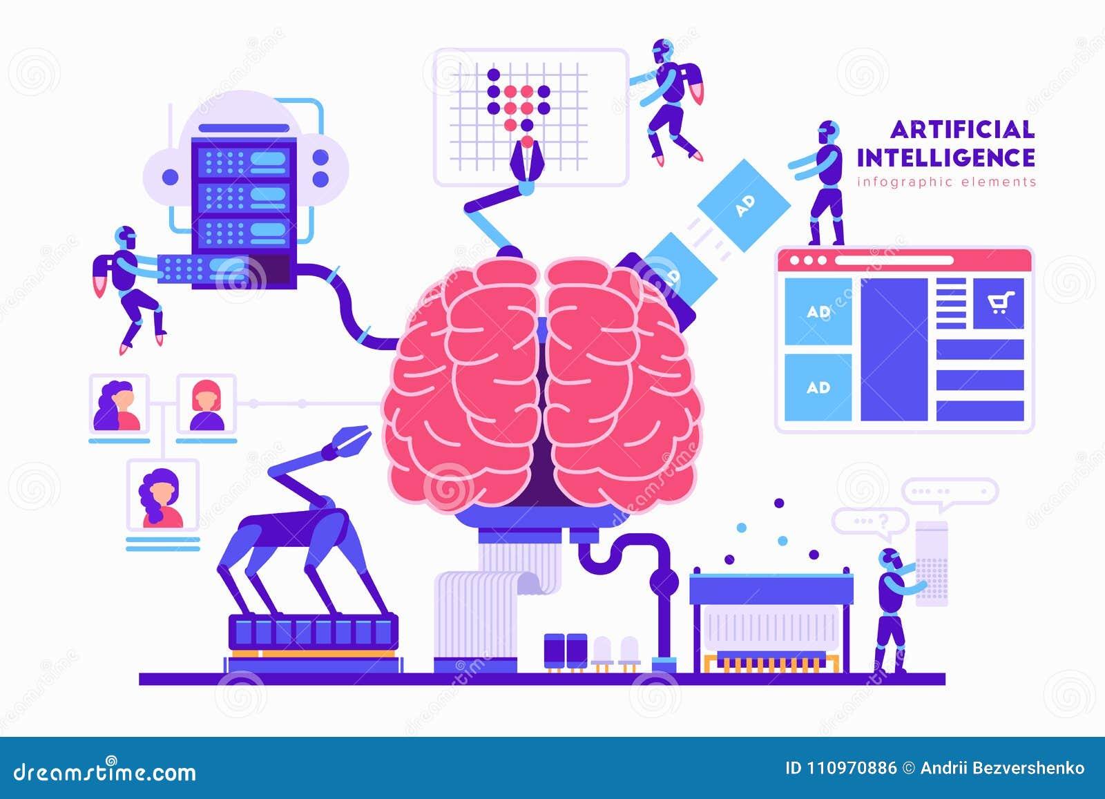 Διανυσματική απεικόνιση τεχνητής νοημοσύνης στο επίπεδο σχέδιο Εγκέφαλος, ρομπότ, υπολογιστής, αποθήκευση σύννεφων, κεντρικοί υπο
