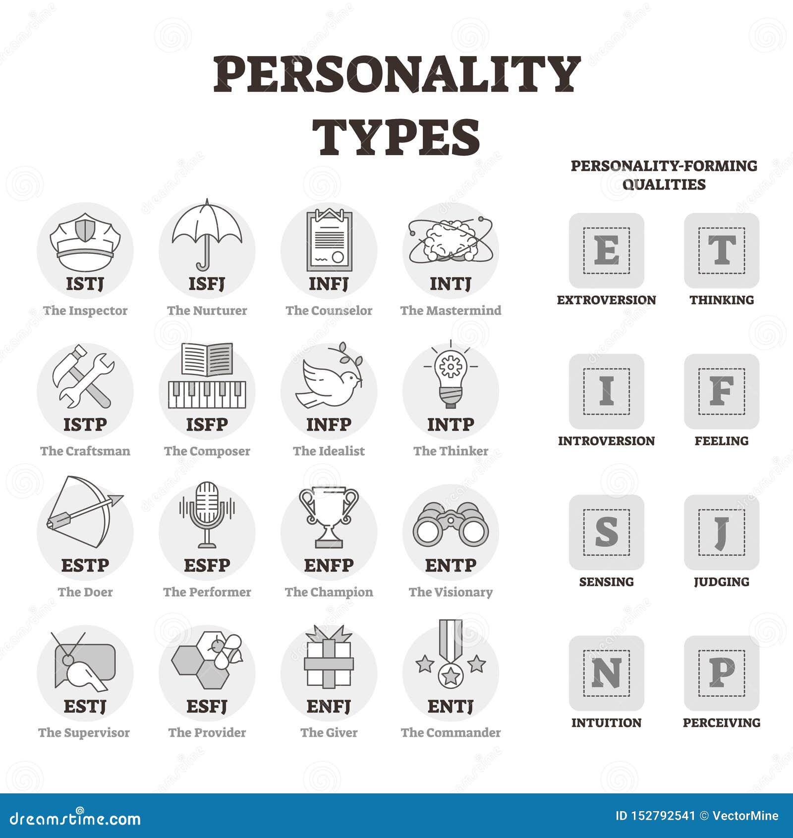 Διανυσματική απεικόνιση τύπων προσωπικότητας Περιγραμμένα bw σύμβολα σχεδιαγράμματος προσώπων