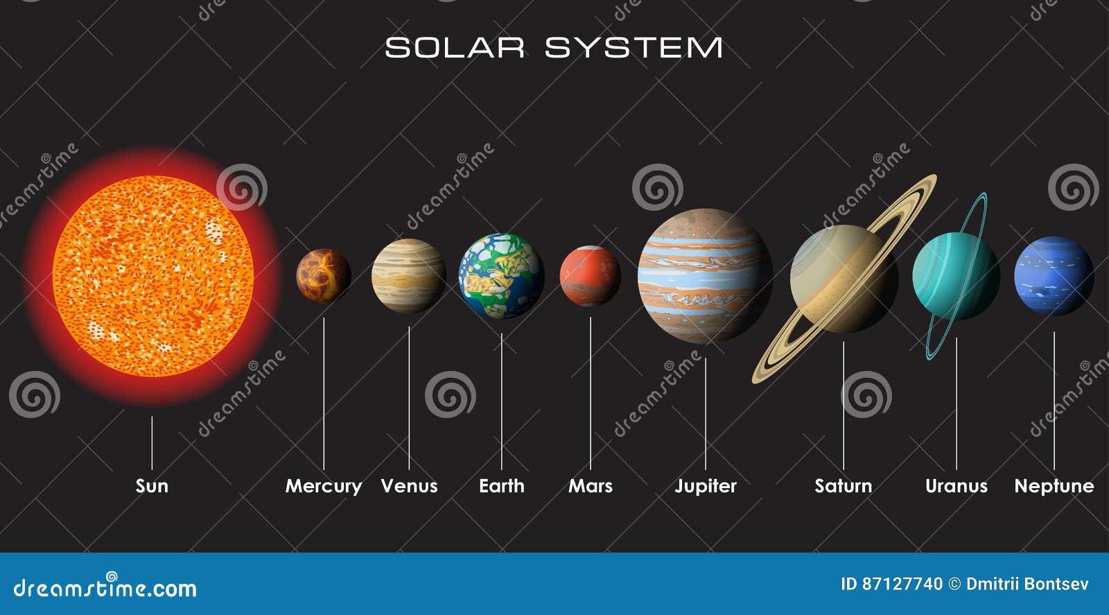 Διανυσματικό ηλιακό σύστημα με τους πλανήτες