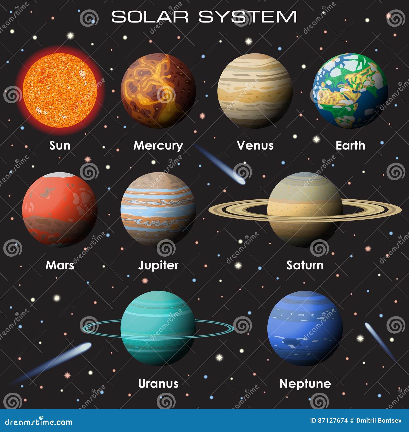 Διανυσματικό σύνολο ηλιακού συστήματος μας με τους πλανήτες