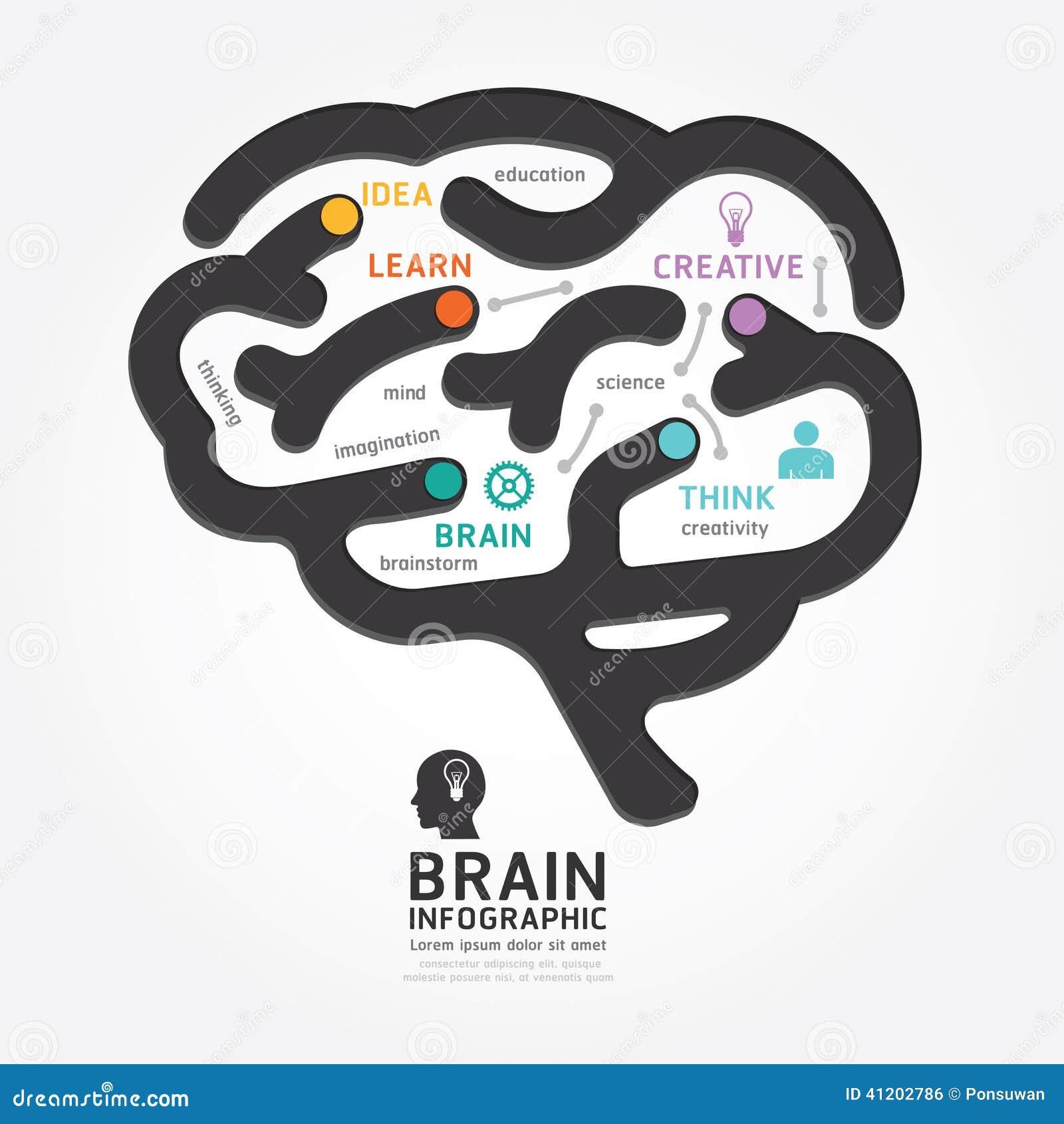 Διανυσματικό ύφος γραμμών διαγραμμάτων σχεδίου εγκεφάλου Infographics