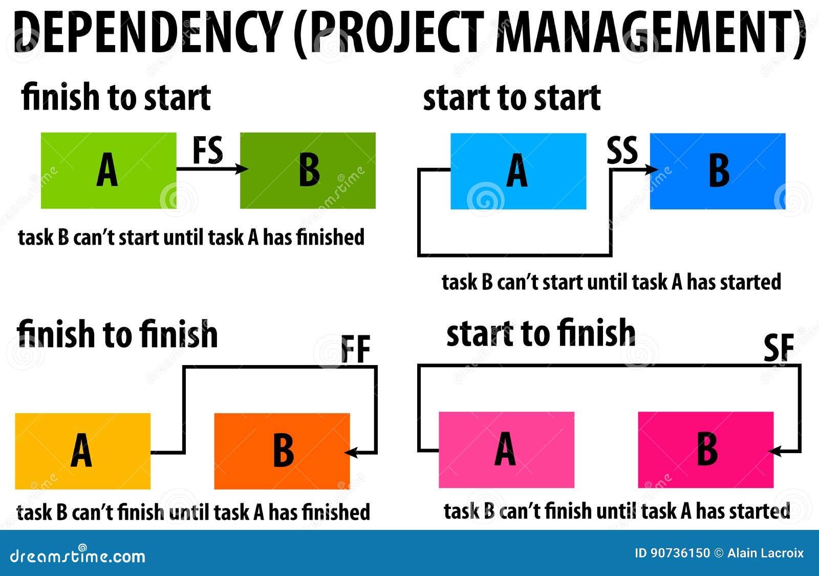 Διαχείριση του προγράμματος