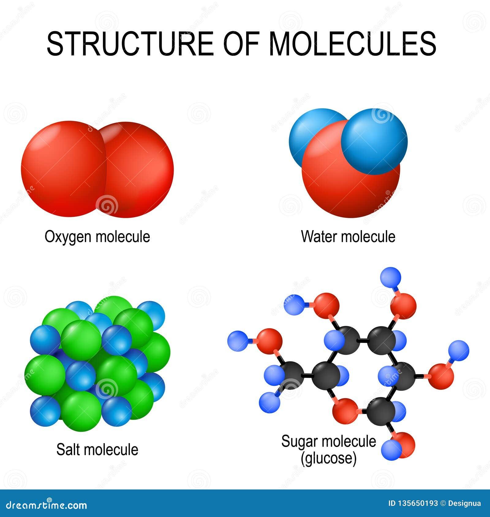 Δομή των μορίων Το αέριο οξυγόνου, ποτίζει το υγρές, αλατισμένες στερεό και τη γλυκόζη ζάχαρης