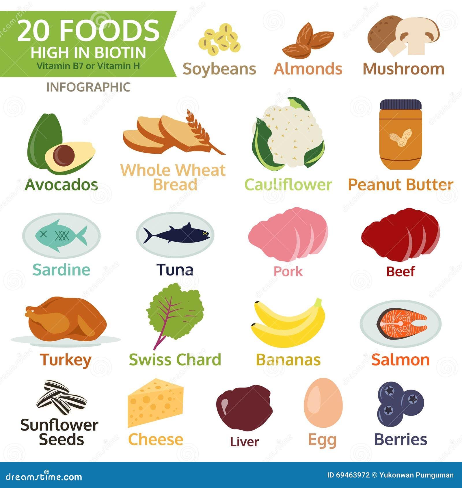 Είκοσι τρόφιμα υψηλά Biotin, τη βιταμίνη Β ή τη βιταμίνη Χ, φυτική