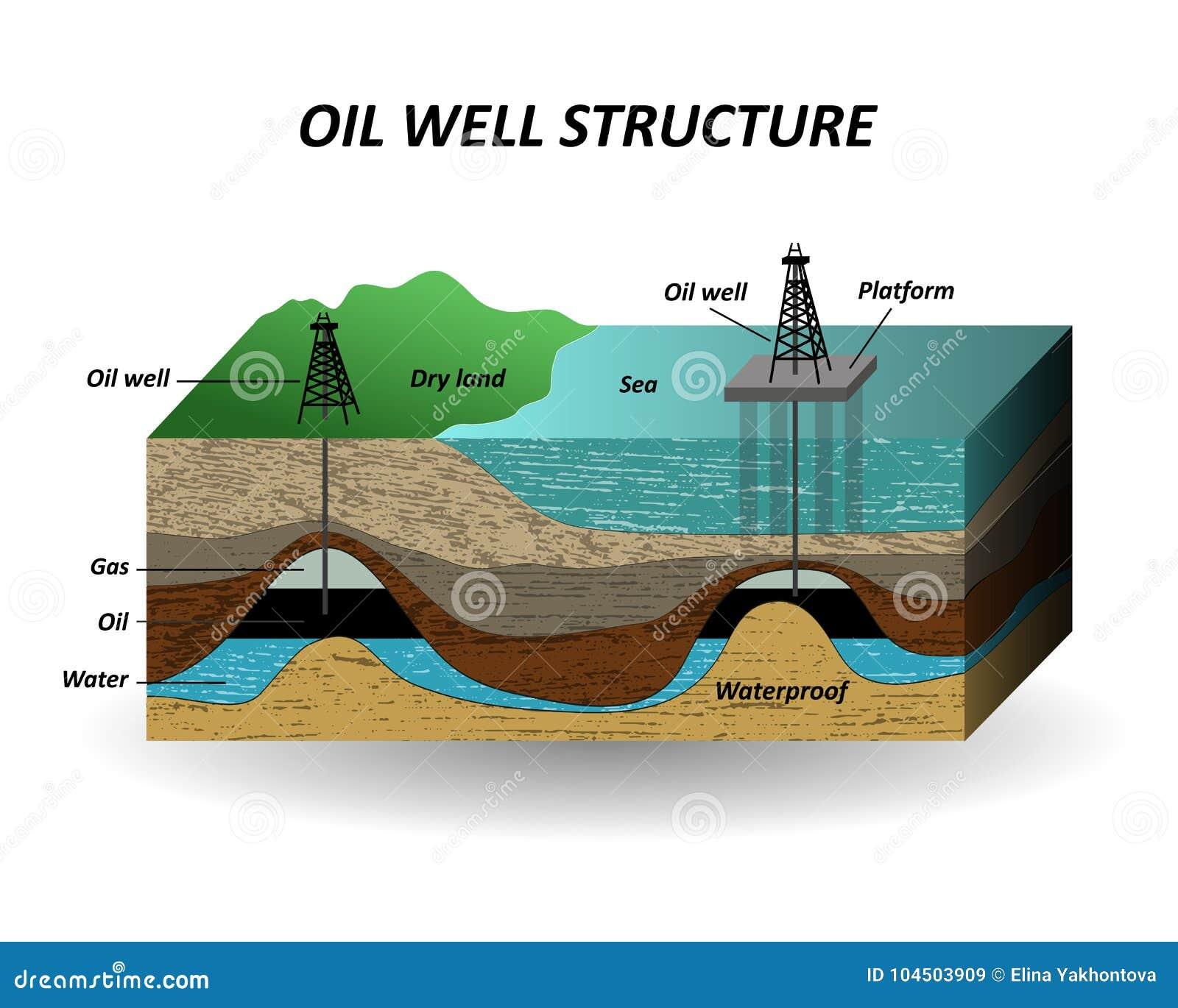 Εξαγωγή του πετρελαίου, εδαφολογικά στρώματα και καλά για τους τρυπώντας με τρυπάνι πόρους πετρελαίου Το διάγραμμα, ένα πρότυπο γ