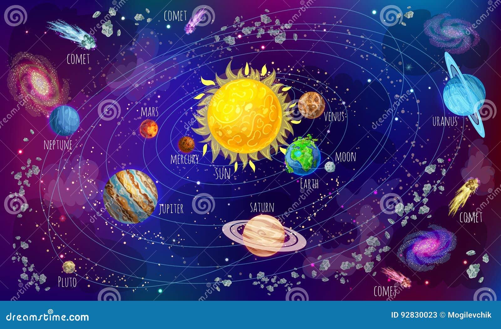 Επιστημονική έννοια ηλιακών συστημάτων κινούμενων σχεδίων