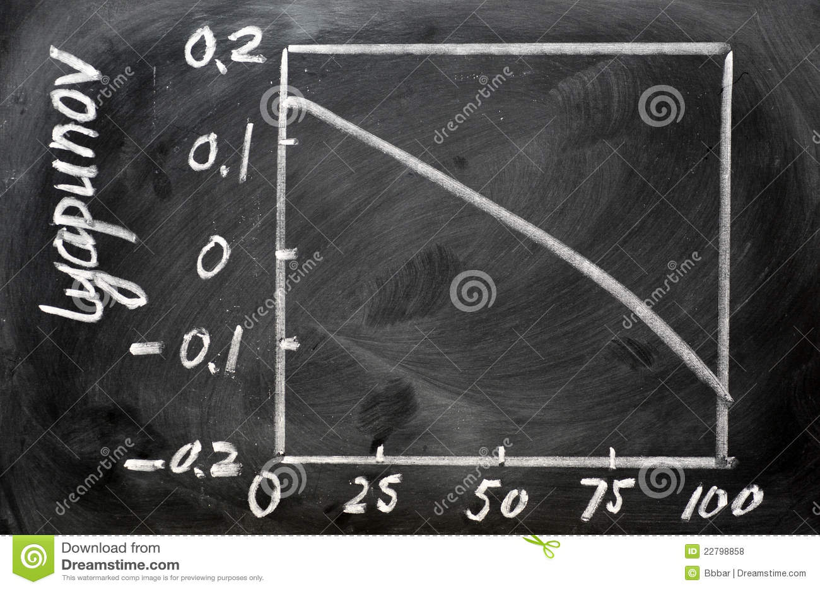 ευρετήριο καμπυλών υπολογισμού lyapunov