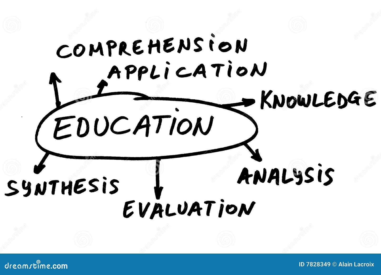 37c587511b2 Θέματα εκπαίδευσης στοκ εικόνα. εικόνα από courses, acrylics - 7828349