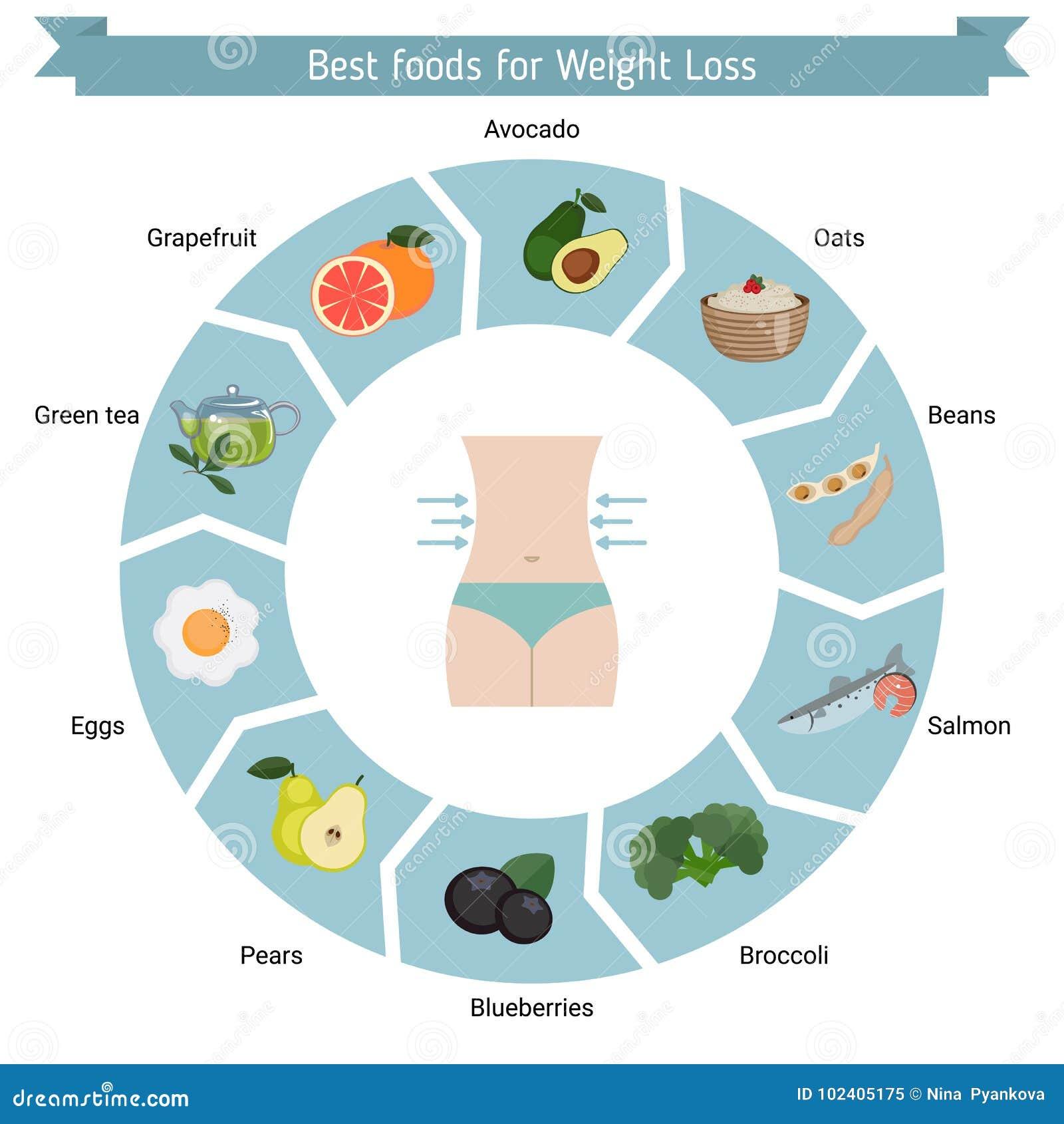 Καλύτερα τρόφιμα για την απώλεια βάρους