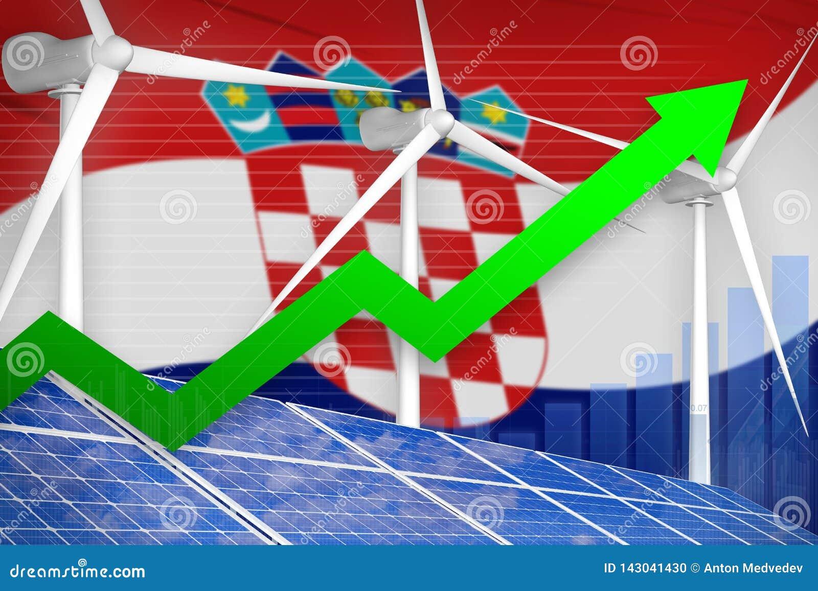Κροατία ηλιακή και διάγραμμα αύξησης αιολικής ενέργειας, βέλος επάνω - σύγχρονη φυσική ενεργειακή βιομηχανική απεικόνιση τρισδιάσ