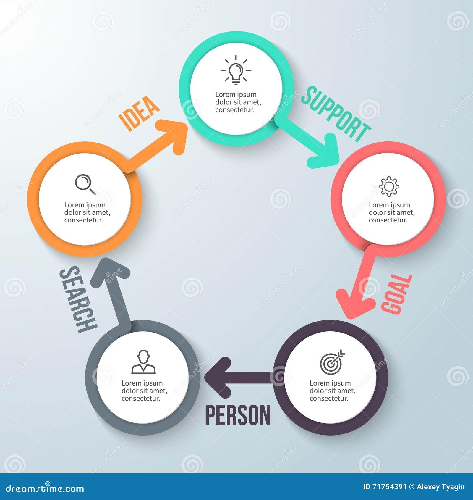 Κυκλικό infographics Επιχειρησιακό διάγραμμα με 5 βήματα