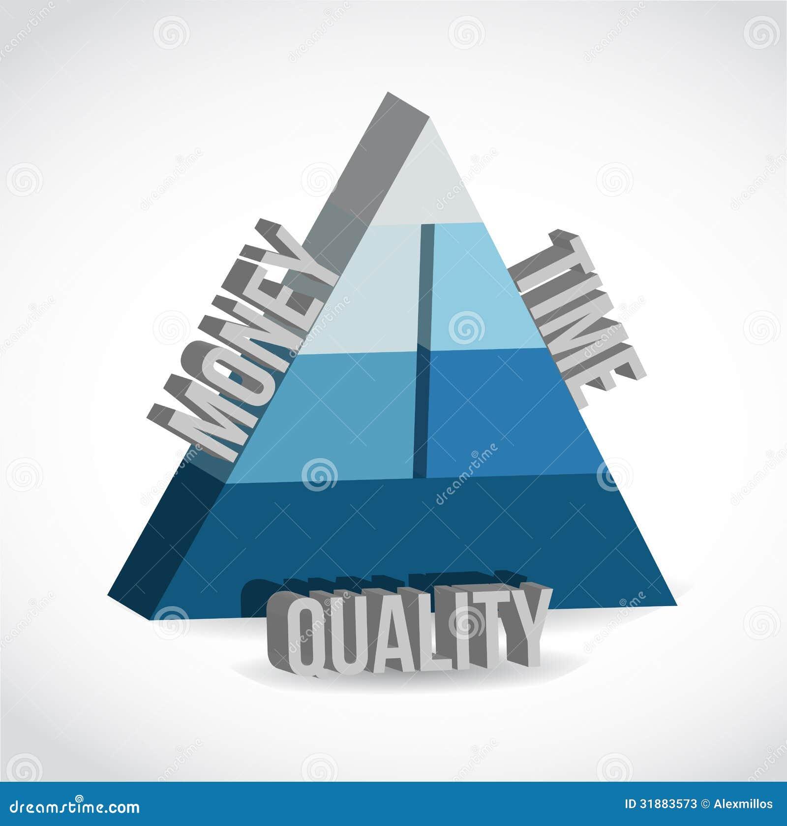 Κόστος, χρόνος, σχέδιο απεικόνισης ποιοτικών πυραμίδων