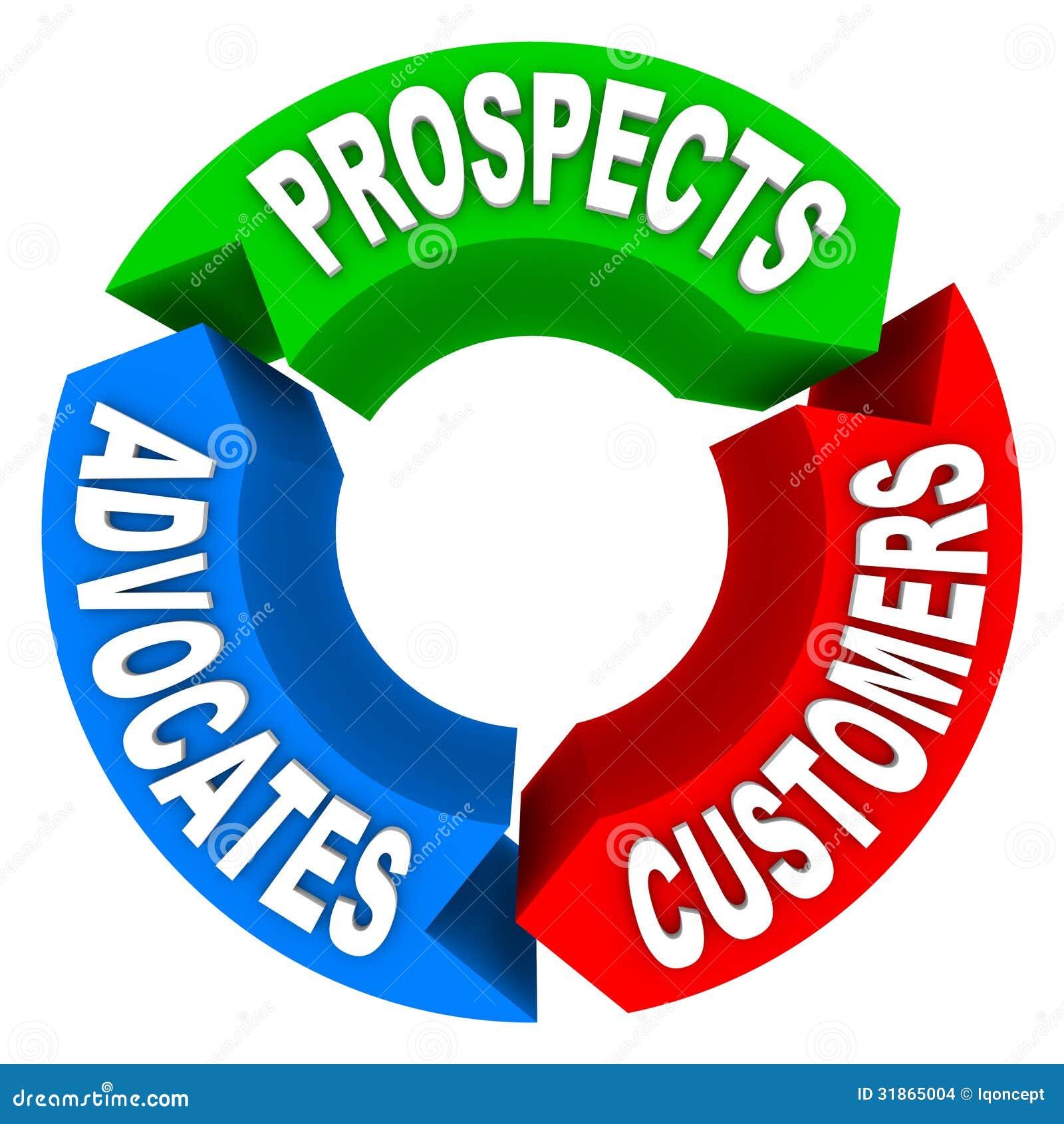 Κύκλος της ζωής πελατών - που μετατρέπει τις προοπτικές στους πελάτες σε Advoca