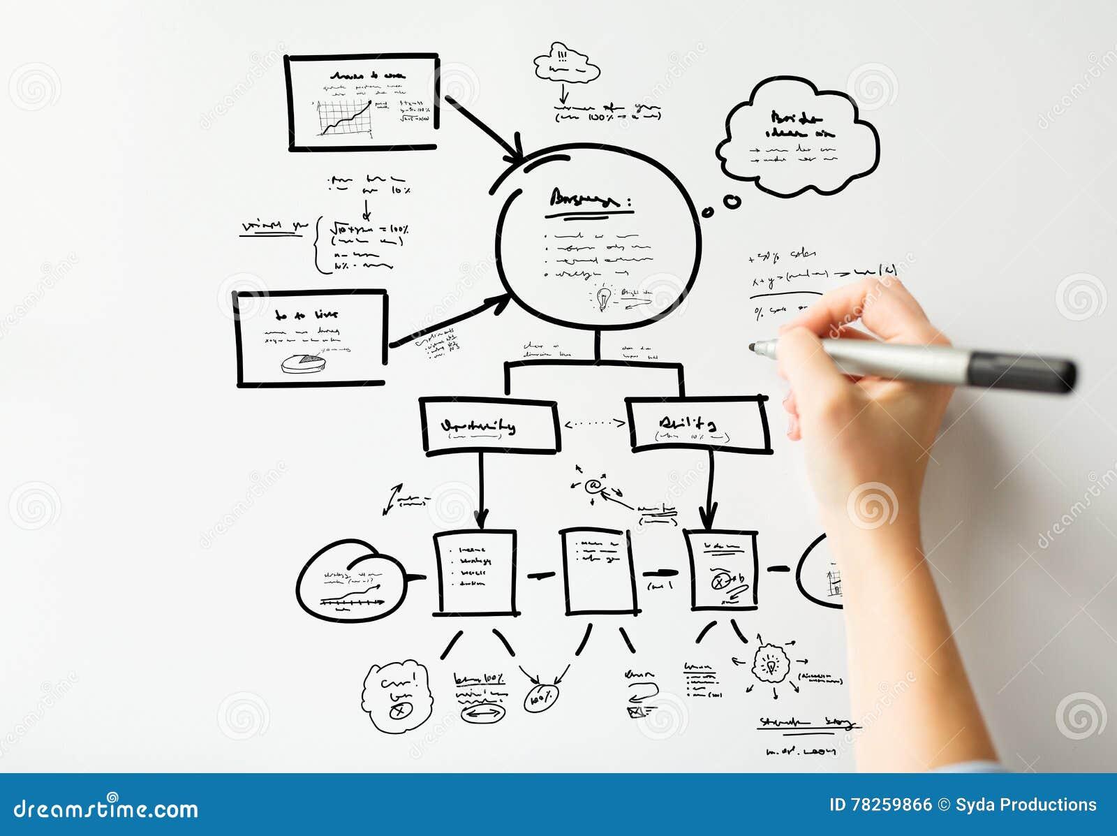 Κλείστε επάνω του σχεδίου σχεδίων χεριών στο λευκό πίνακα