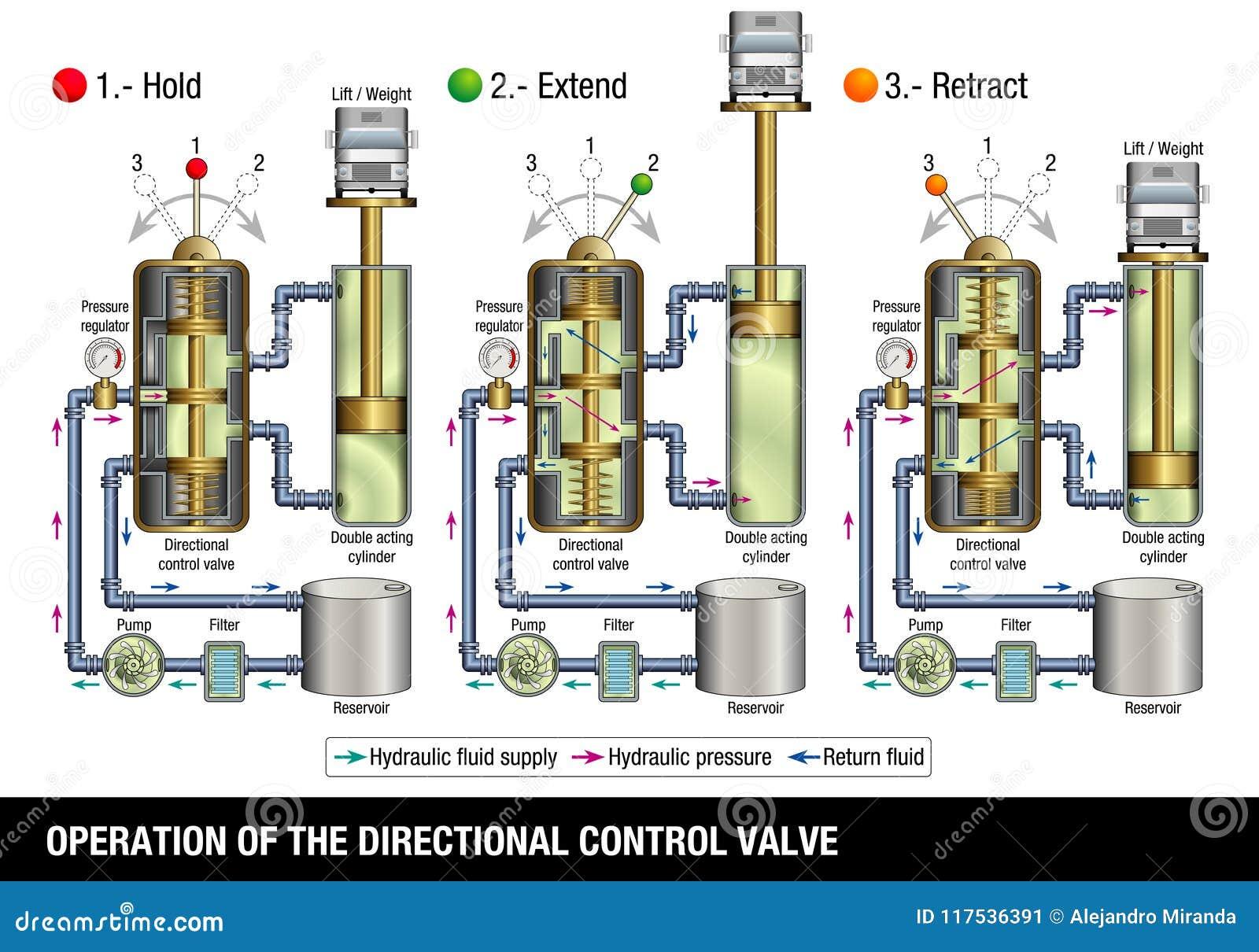 ΛΕΙΤΟΥΡΓΙΑ ΤΗΣ ΚΑΤΕΥΘΥΝΤΙΚΗΣ ΒΑΛΒΙΔΑΣ ΕΛΕΓΧΟΥ Ο γραφικός επεξηγεί πώς η βαλβίδα ελέγχου ενός υδραυλικού συστήματος που ανυψώνει έ