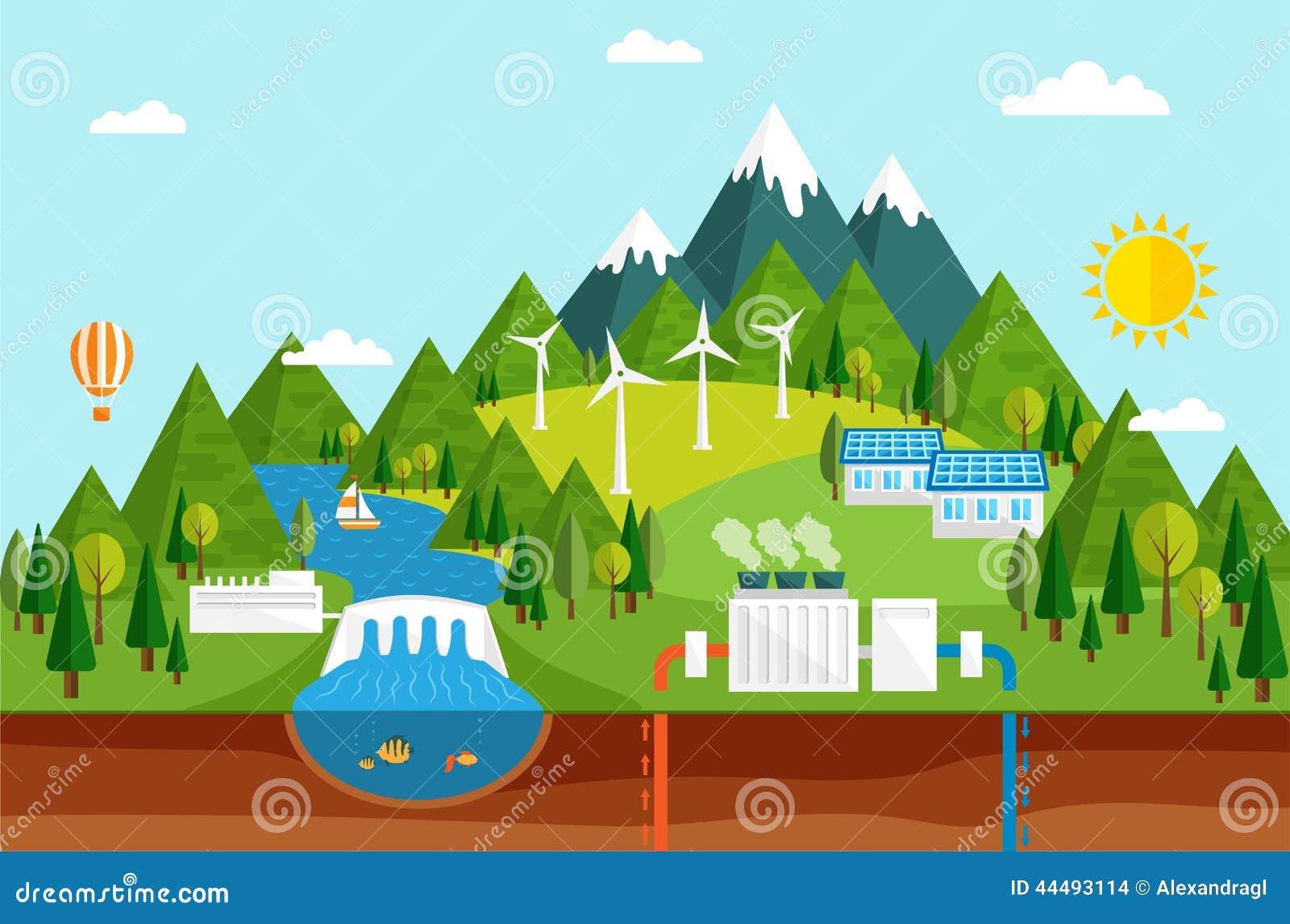 Οικολογικές πηγές ενέργειας